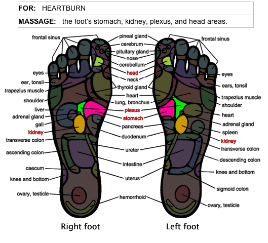 How To Relieve Heartburn With Foot Massage Herbalshop