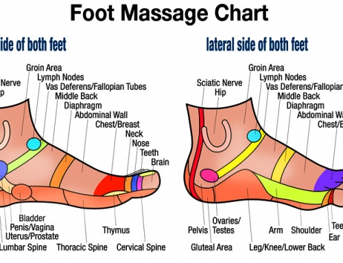 Free Downloadable Foot Massage Side Chart