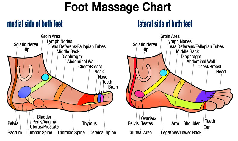 Free Downloadable Hand Massage Chart For Self Healing Herbalshop